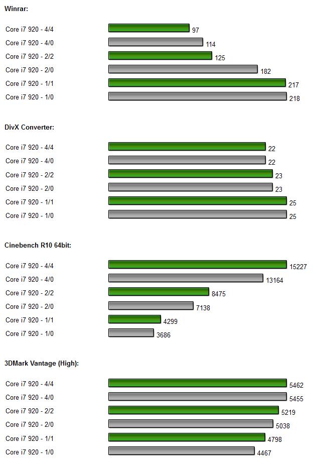 Intel Core i7 x58 Chipsatz auf Asus P6T Deluxe Diagramm 1.0