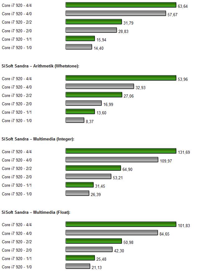 Test  Intel Core I7 920 Mit X58 Chipsatz