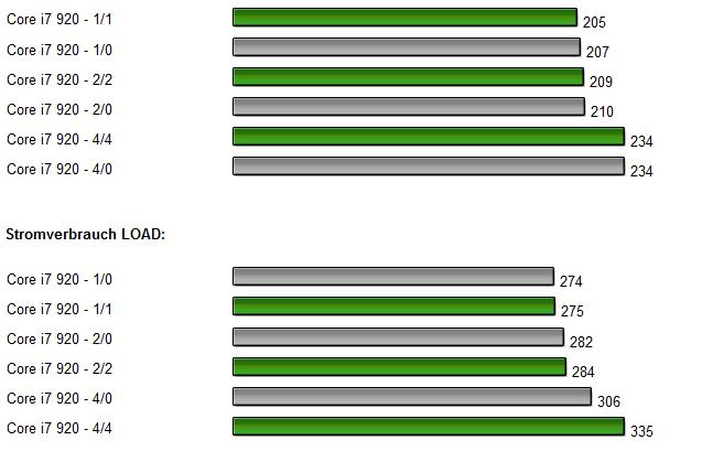 Intel Core i7 x58 Chipsatz auf Asus P6T Deluxe Diagramm 3.0