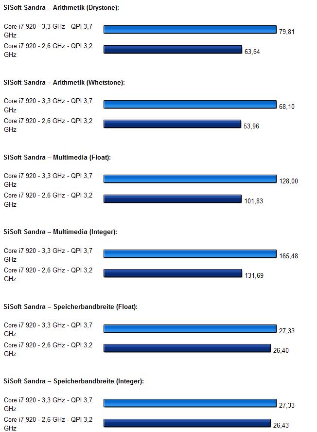 Intel Core i7 x58 Chipsatz auf Asus P6T Deluxe Diagramm 4.0