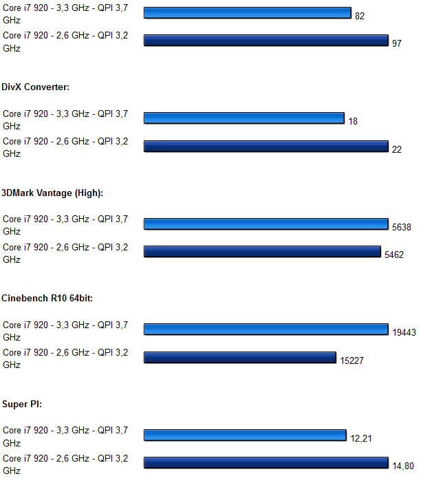 Intel Core i7 x58 Chipsatz auf Asus P6T Deluxe Diagramm 5.0