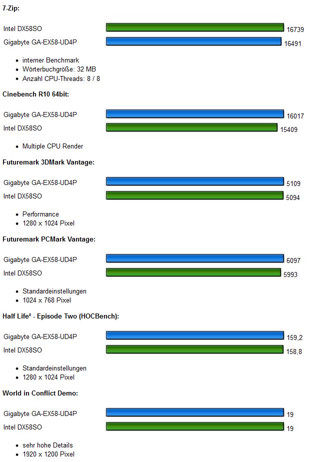 Benchmarks 1 Gigabyte GA-EX58-UD4P