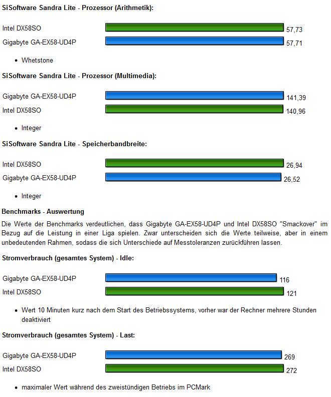 Benchmarks 2 Gigabyte GA-EX58-UD4P
