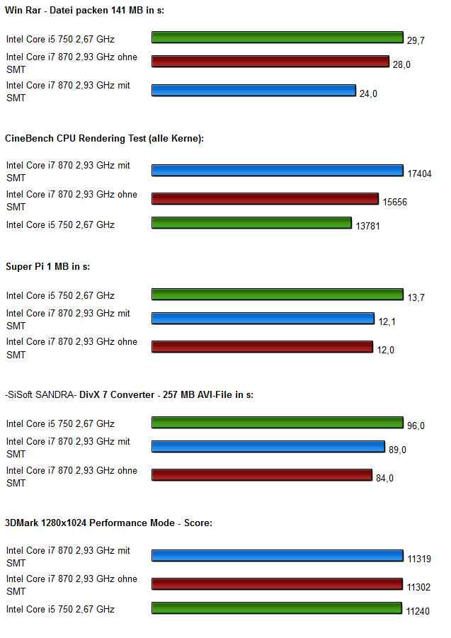 Lynnfield Test Benchmarks 1