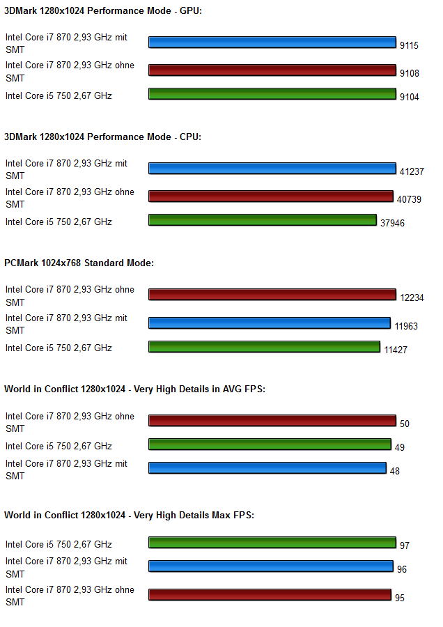 Lynnfield Test Benchmarks 2