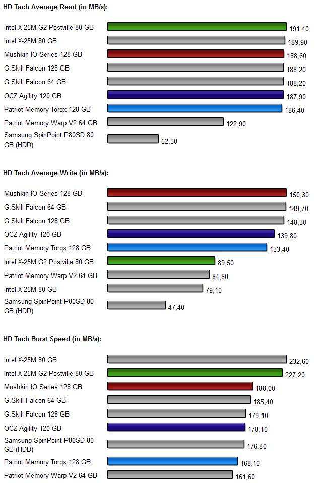 Vier-SSD-Vergleich Diagramm 1.0