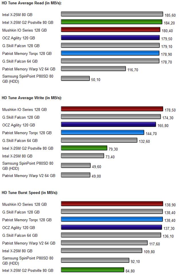 Vier-SSD-Vergleich Diagramm 2.0