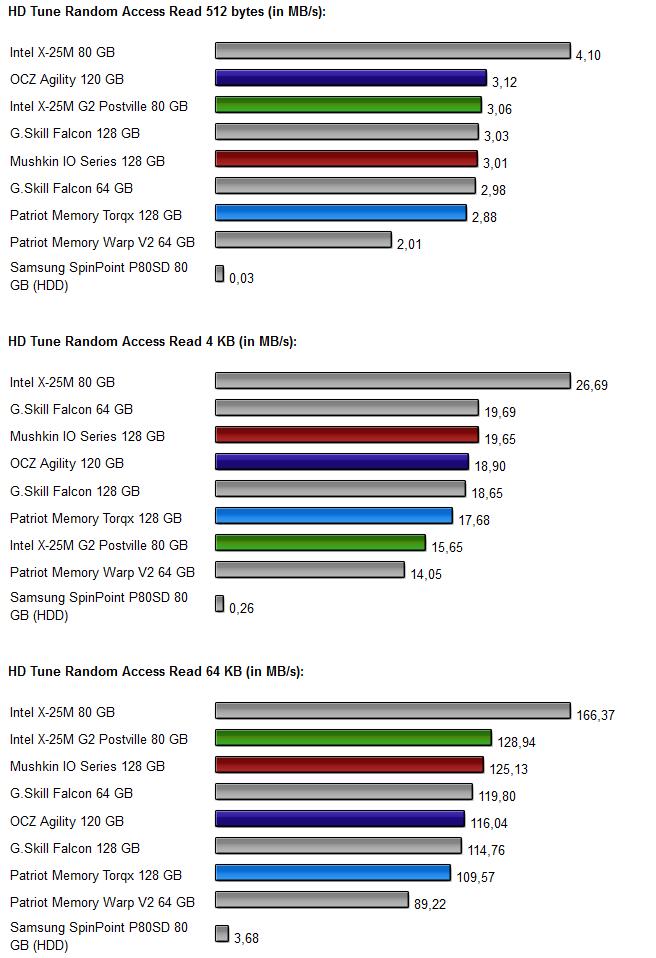 Vier-SSD-Vergleich Diagramm 2.1