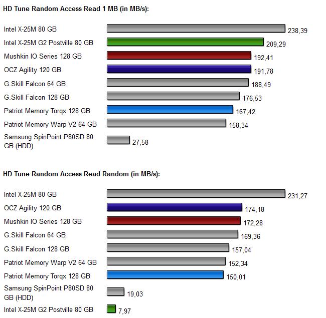 Vier-SSD-Vergleich Diagramm 2.2
