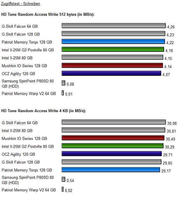 Vier-SSD-Vergleich Diagramm 2.3