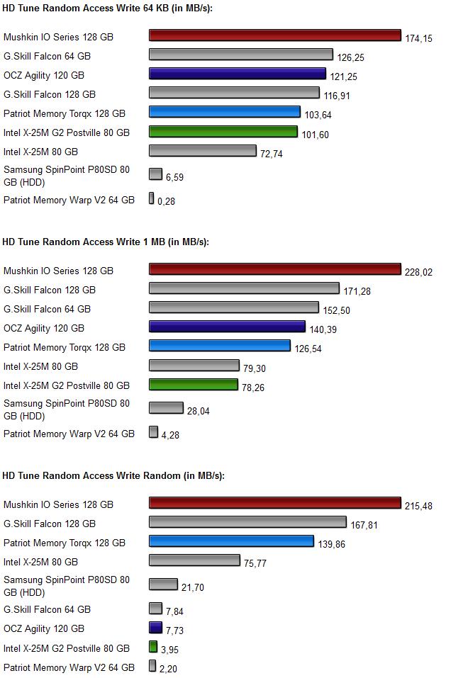 Vier-SSD-Vergleich Diagramm 2.4