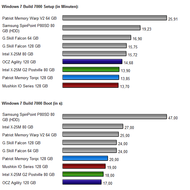 Vier-SSD-Vergleich Diagramm 3.0