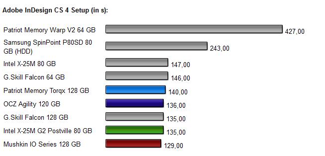 Vier-SSD-Vergleich Diagramm 4.0