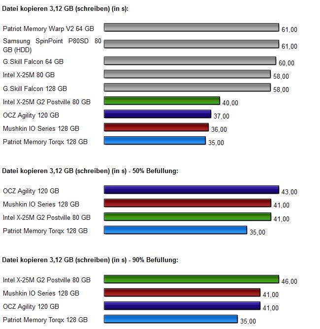 Vier-SSD-Vergleich Diagramm 5.0