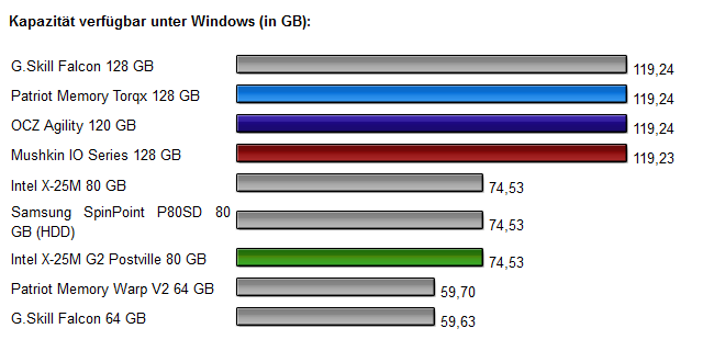 Vier-SSD-Vergleich Diagramm 6.0