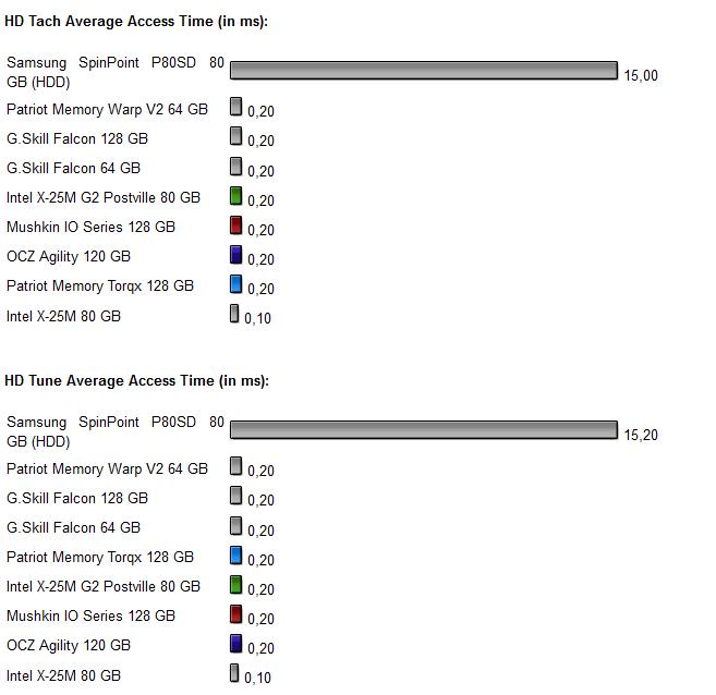 Vier-SSD-Vergleich Diagramm 7.0