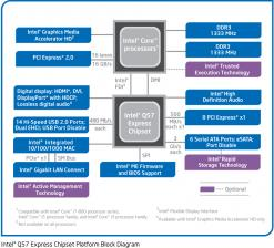 Intel Q57 Express Chipset-blockdiagram