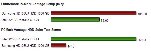 pcmark benchmark x25v