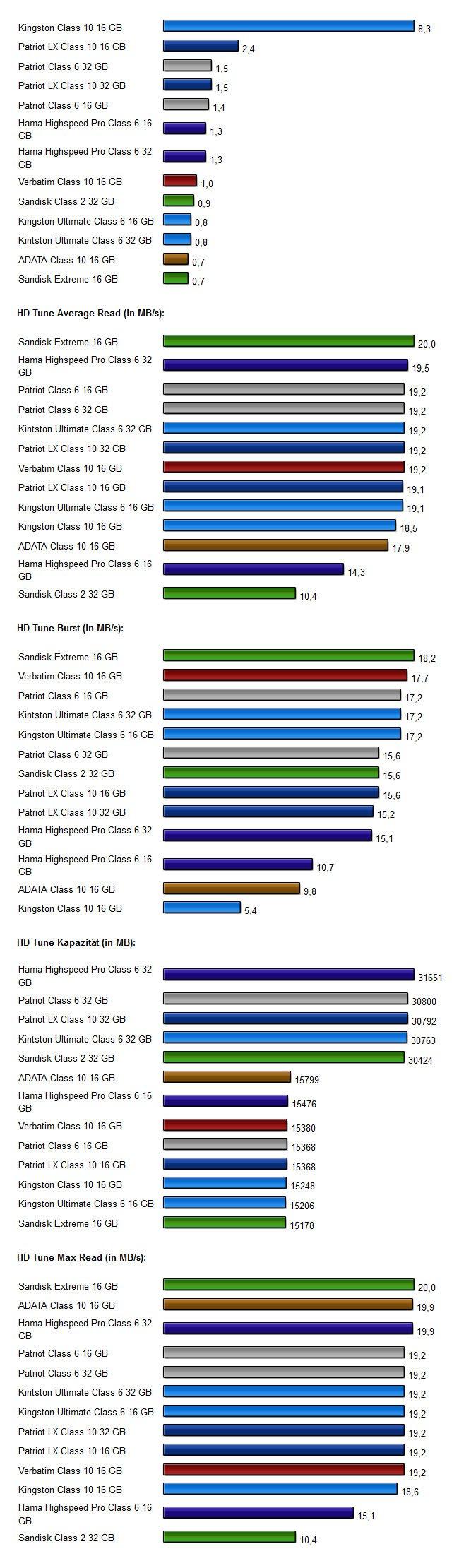 Speicherkarten Testergebnisse SDHC 2