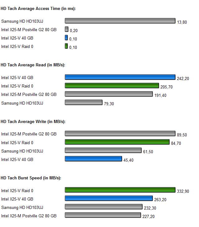 Intel SSDs Raid 0 Diagramm 1.0