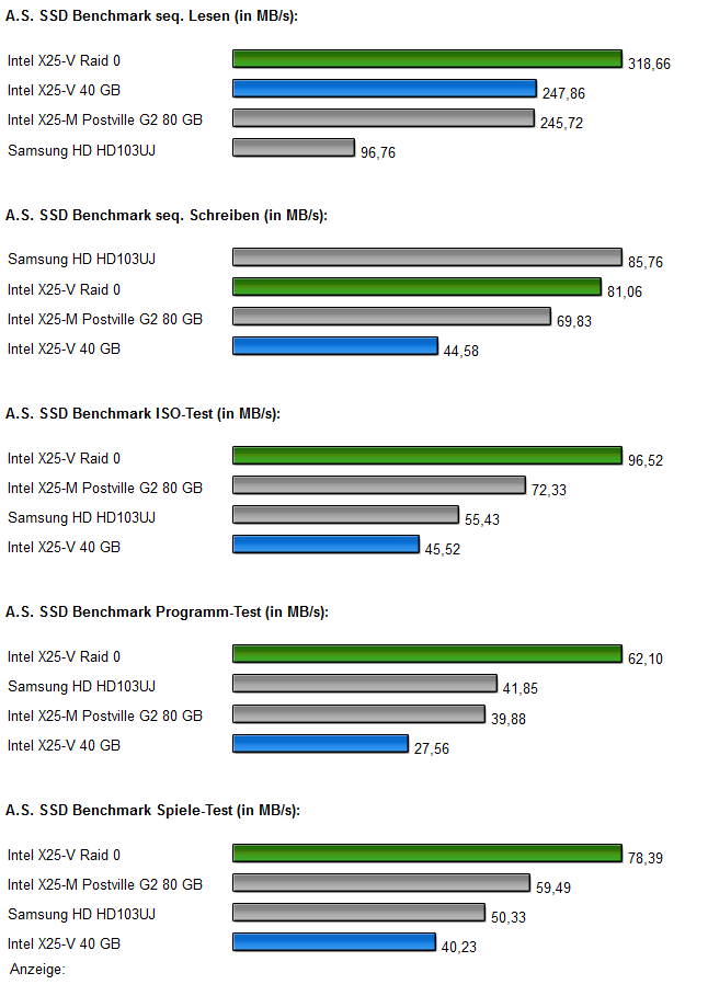 InteL SSDs Raid 0 Diagramm 2.0