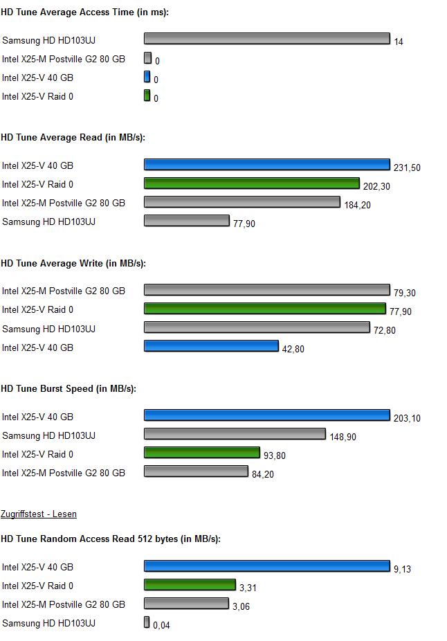 InteL SSDs Raid 0 Diagramm 3.0