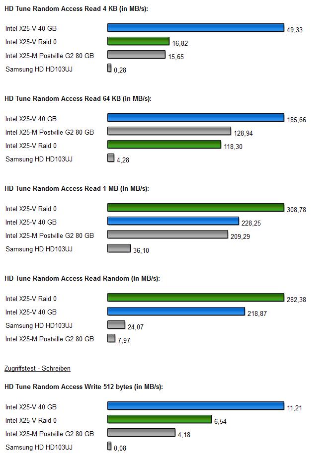InteL SSDs Raid 0 Diagramm 3.1