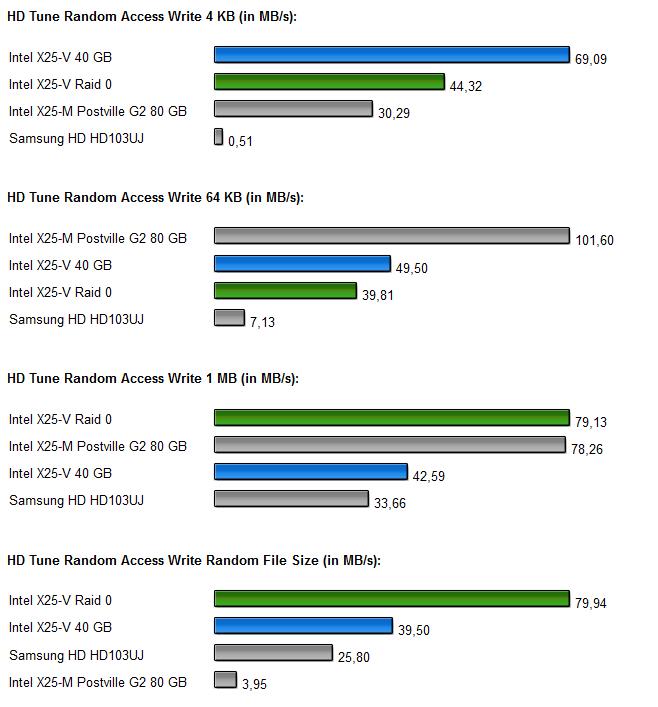 InteL SSDs Raid 0 Diagramm 3.2
