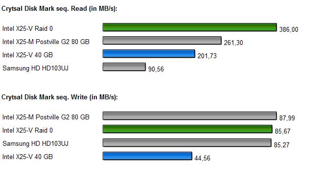 InteL SSDs Raid 0 Diagramm 4.0