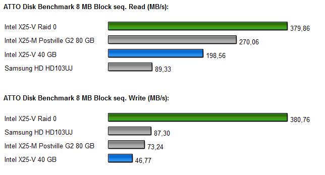 InteL SSDs Raid 0 Diagramm 5.0