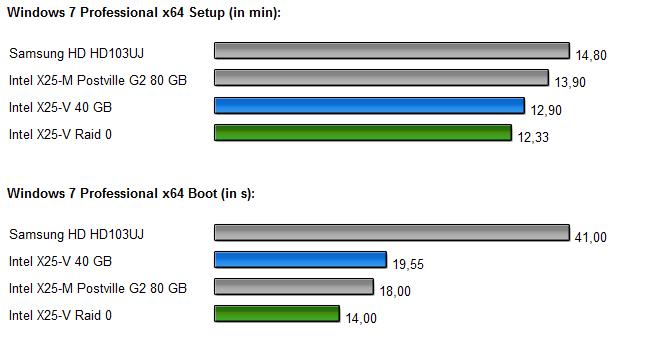 InteL SSDs Raid 0 Diagramm 6.0