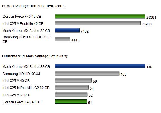 zwei ssds test pc mark