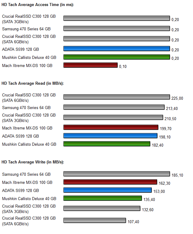 Sandforce SSDs - Diagramm 1.0