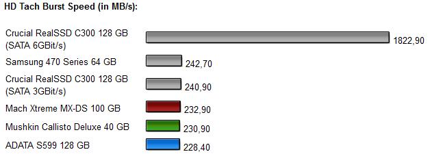 Sandforce SSDs - Diagramm 1.1