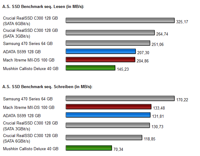 Sandforce SSDs - Diagramm 2.0