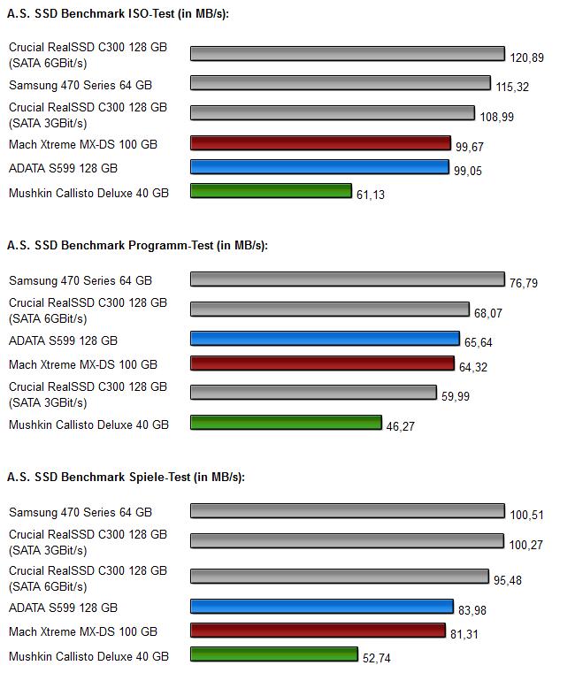 Sandforce SSDs - Diagramm 2.1