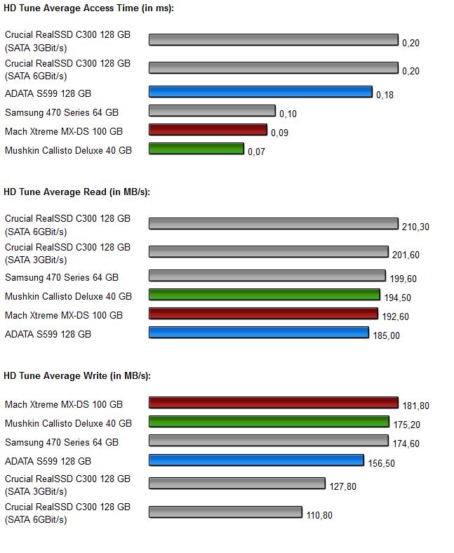 Sandforce SSDs - Diagramm 3.0