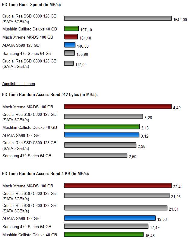 Sandforce SSDs - Diagramm 3.1