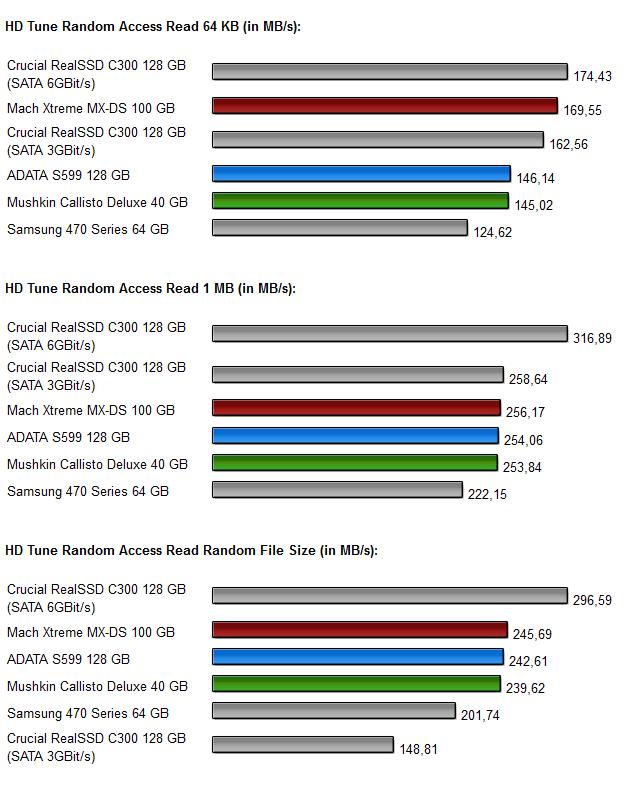 Sandforce SSDs - Diagramm 3.2