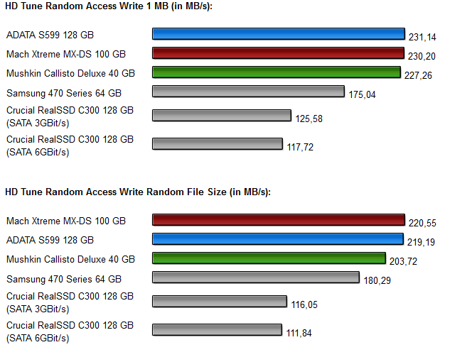 Sandforce SSDs - Diagramm 3.4