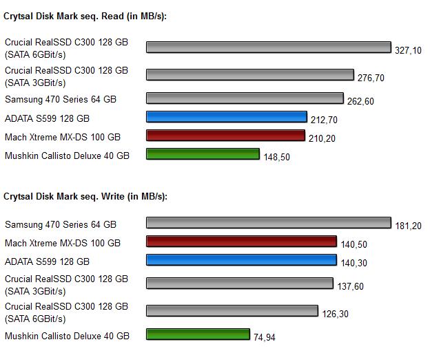 Sandforce SSDs - Diagramm 4.0