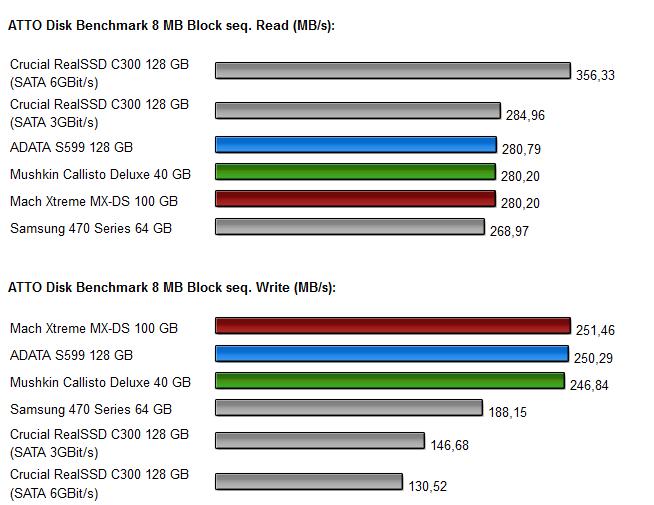 Sandforce SSDs - Diagramm 5.0