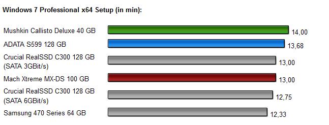 Sandforce SSDs - Diagramm 6.0