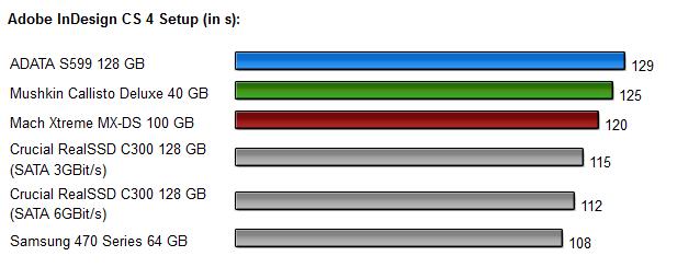 Sandforce SSDs - Diagramm 7.0