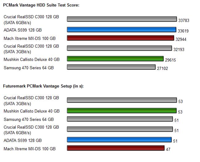 Sandforce SSDs - Diagramm 8.0