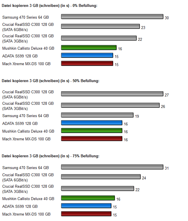 Sandforce SSDs - Diagramm 9.0