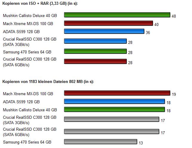 Sandforce SSDs - Diagramm 9.1