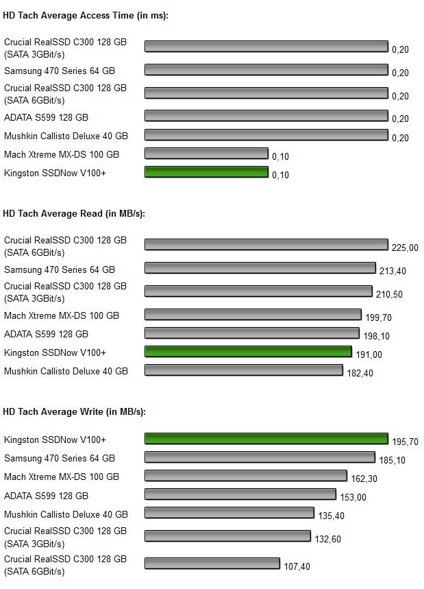 Kingston SSDNow V+ 100 Diagramm 1.0