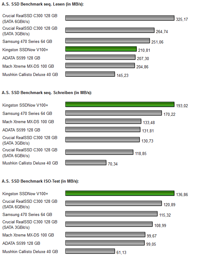 Kingston SSDNow V+ 100 Diagramm 2.0
