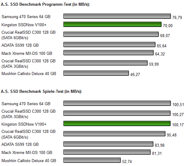 Kingston SSDNow V+ 100 Diagramm 2.1